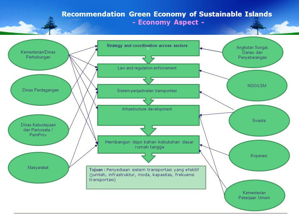Recommendation Green Economy of Sustainable Islands - Economy Aspect -