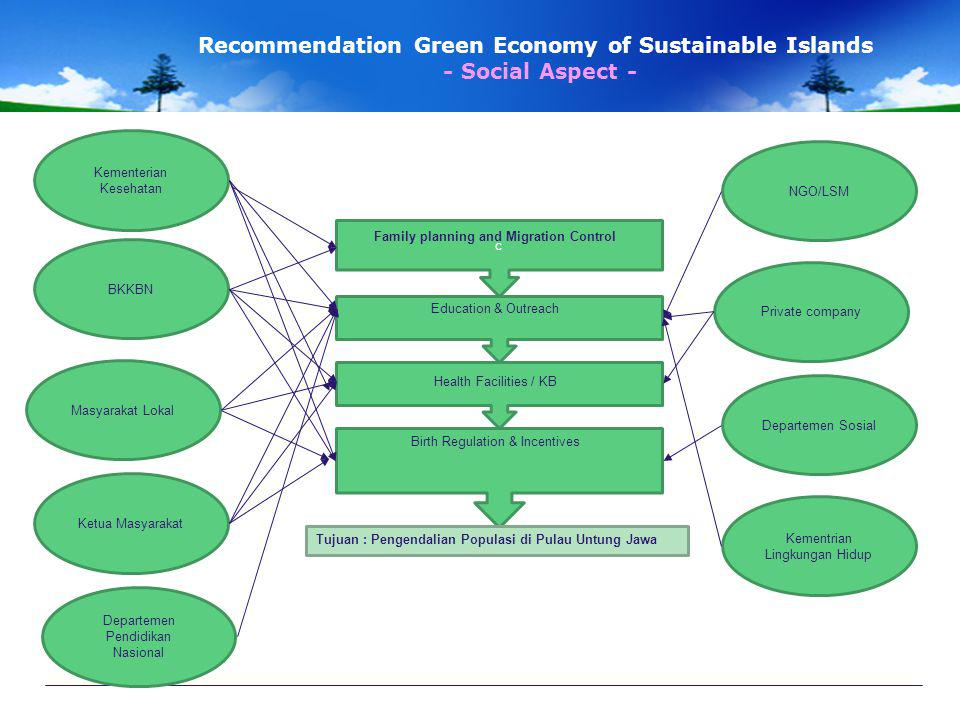 Recommendation Green Economy of Sustainable Islands - Social Aspect -