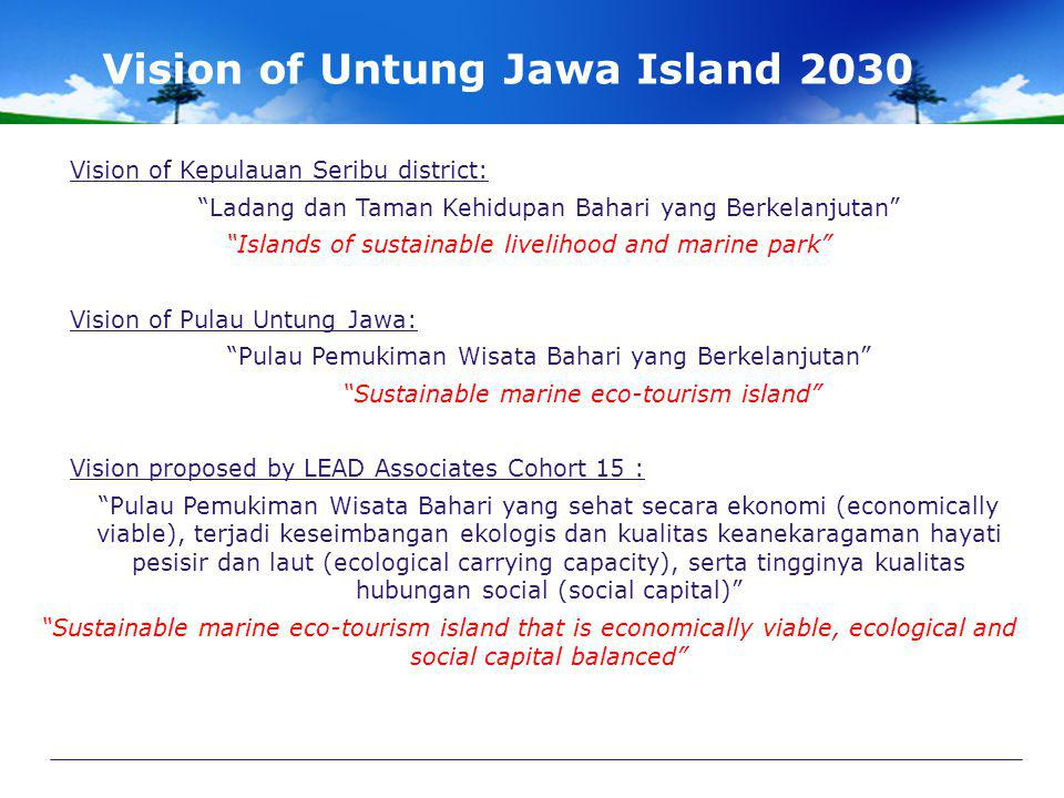 Vision of Untung Jawa Island 2030