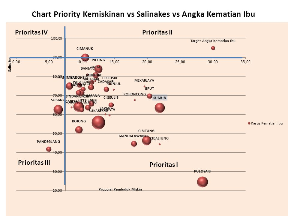 Chart Priority Kemiskinan vs Salinakes vs Angka Kematian Ibu