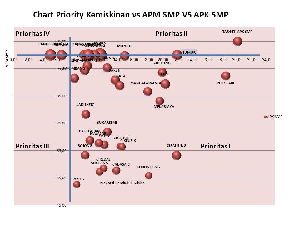 Chart Priority Kemiskinan vs APM SMP VS APK SMP