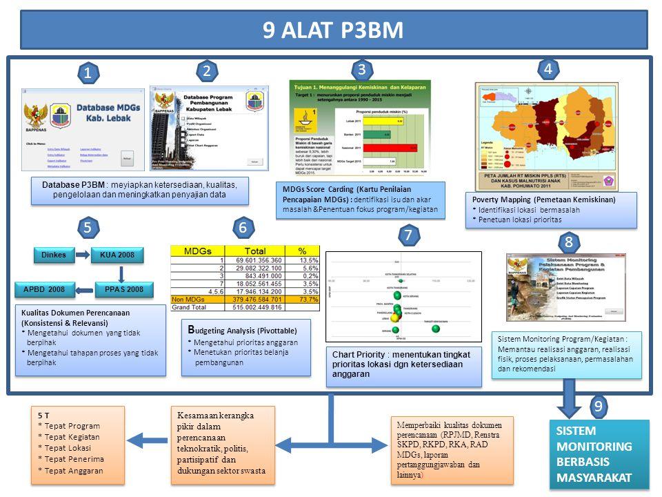 9 ALAT P3BM 1. 2. 3. 4. Database P3BM : meyiapkan ketersediaan, kualitas, pengelolaan dan meningkatkan penyajian data.