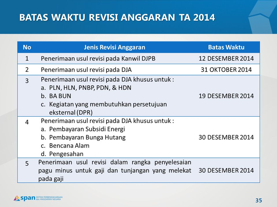 BATAS WAKTU REVISI ANGGARAN TA 2014