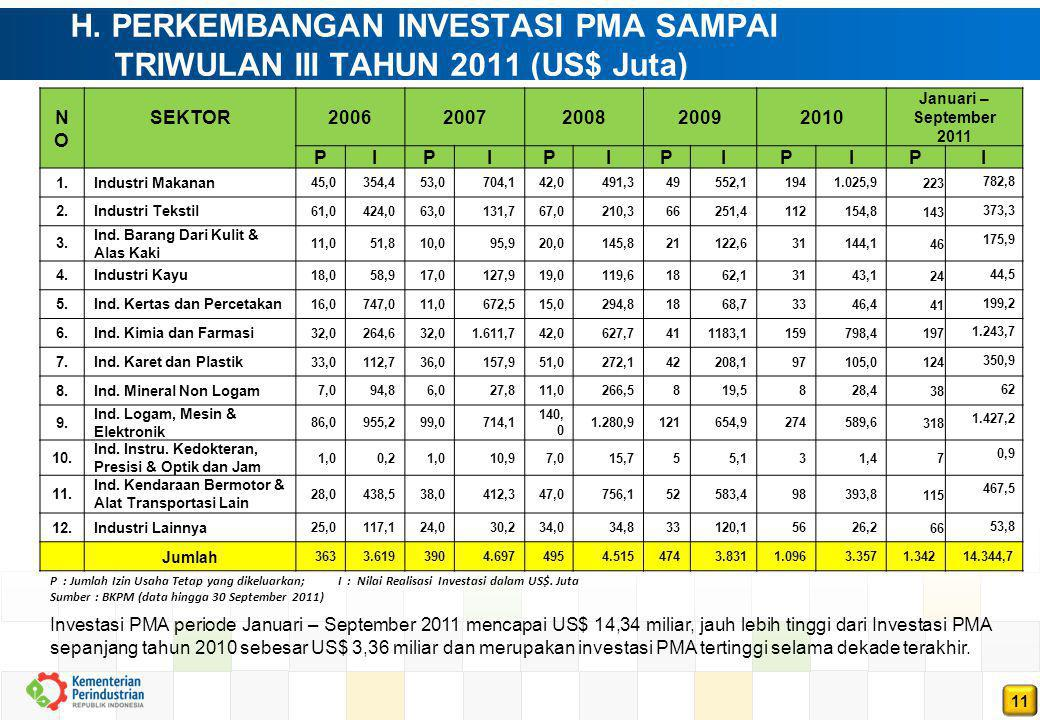 H. PERKEMBANGAN INVESTASI PMA SAMPAI TRIWULAN III TAHUN 2011 (US$ Juta)
