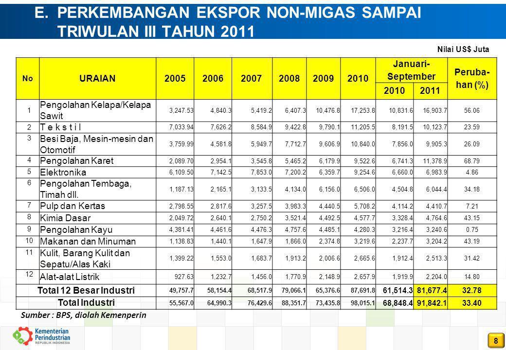 E. PERKEMBANGAN EKSPOR NON-MIGAS SAMPAI TRIWULAN III TAHUN 2011