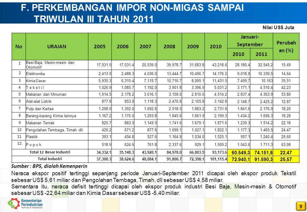 F. PERKEMBANGAN IMPOR NON-MIGAS SAMPAI TRIWULAN III TAHUN 2011