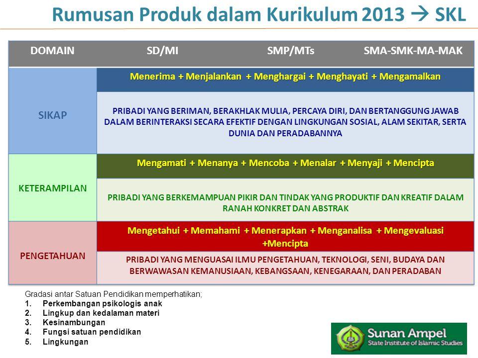 Rumusan Produk dalam Kurikulum 2013  SKL