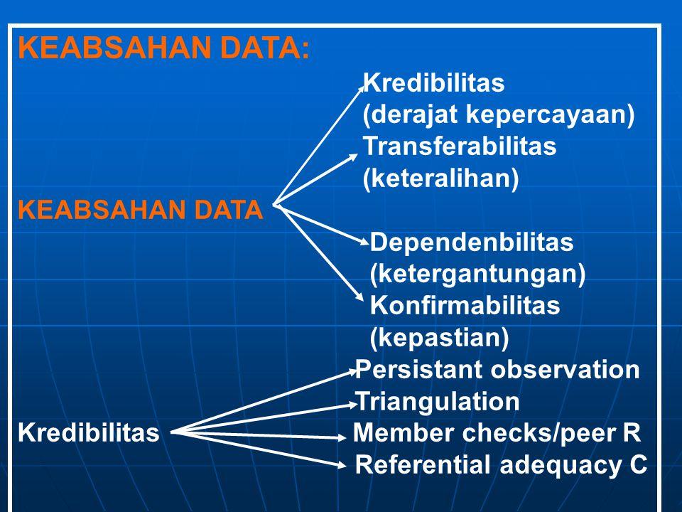 KEABSAHAN DATA: Kredibilitas (derajat kepercayaan) Transferabilitas