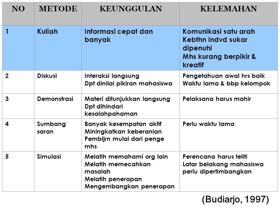 (Budiarjo, 1997) NO METODE KEUNGGULAN KELEMAHAN 1 Kuliah
