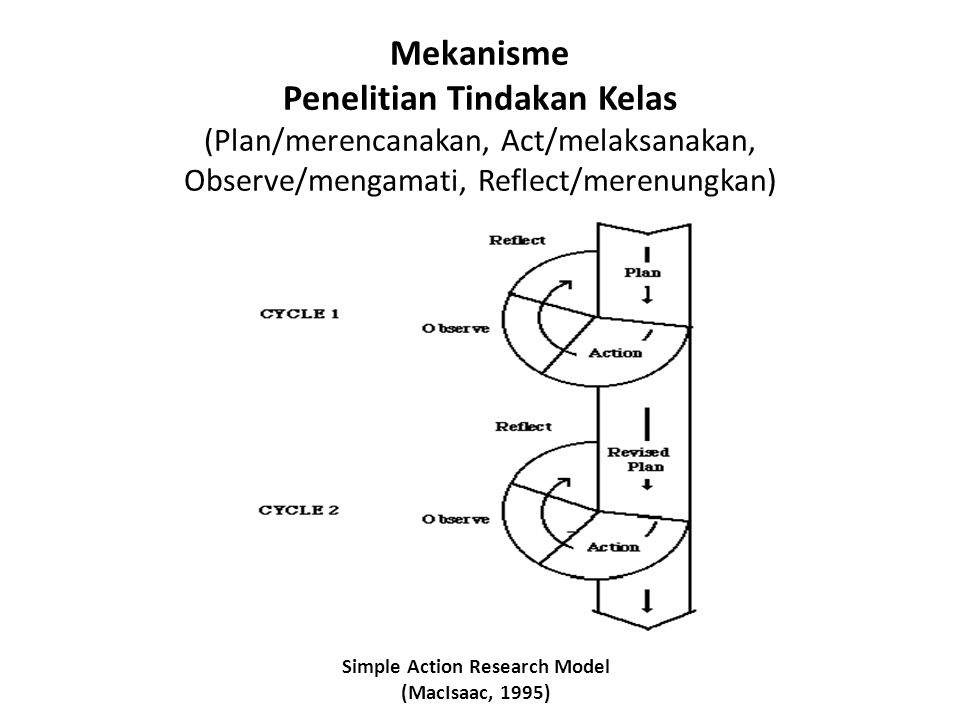 Simple Action Research Model