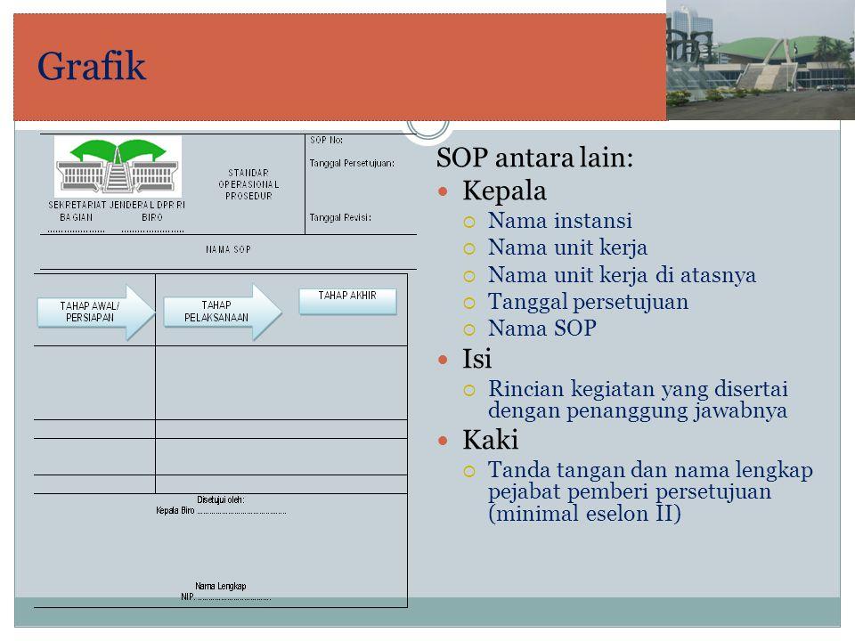 Grafik SOP antara lain: Kepala Isi Kaki Nama instansi Nama unit kerja