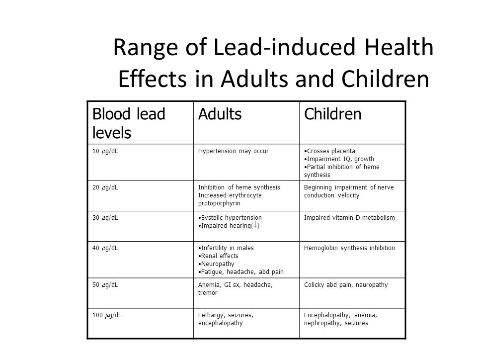 Range of Lead-induced Health Effects in Adults and Children