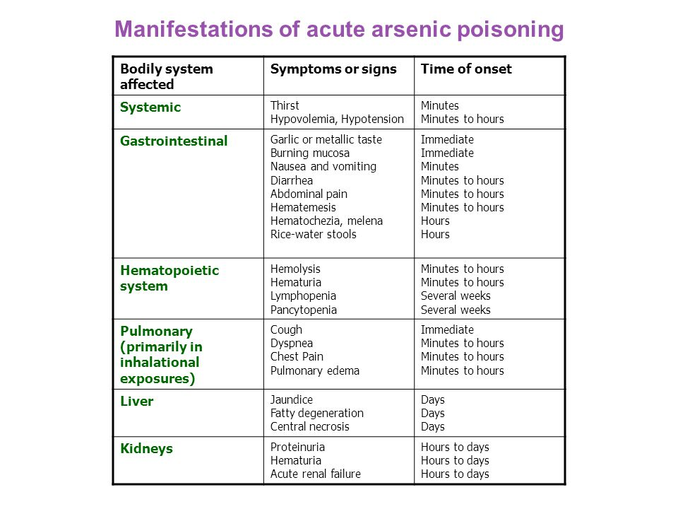 Manifestations of acute arsenic poisoning