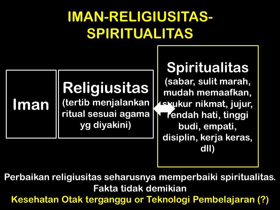 IMAN-RELIGIUSITAS-SPIRITUALITAS