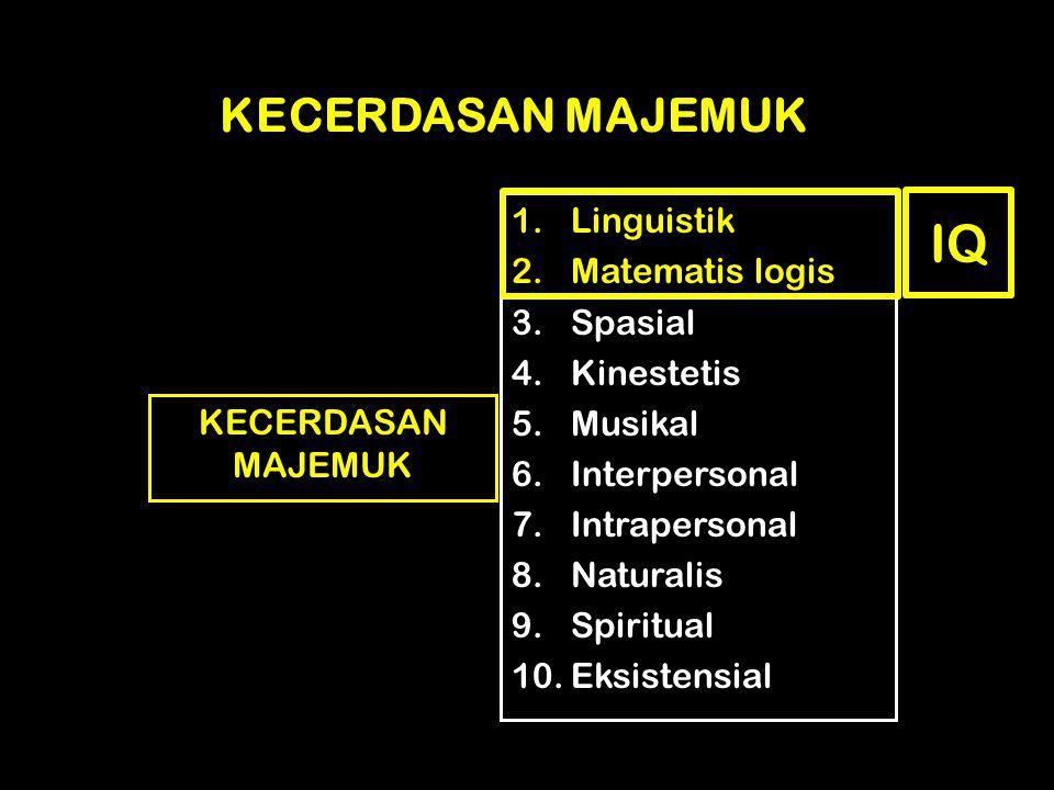 IQ KECERDASAN MAJEMUK Linguistik Matematis logis Spasial Kinestetis