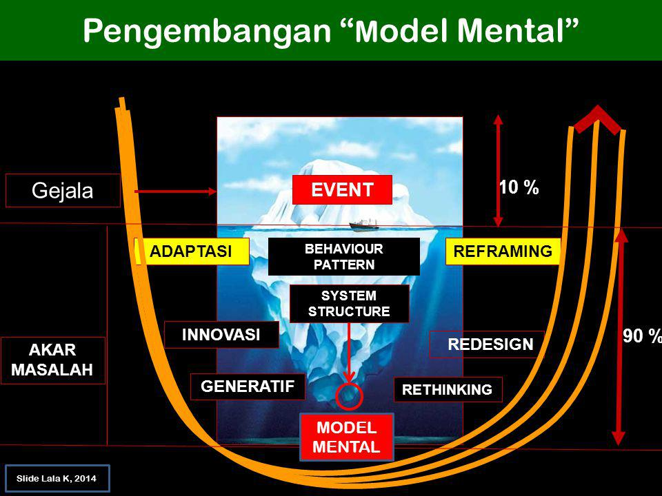 Pengembangan Model Mental