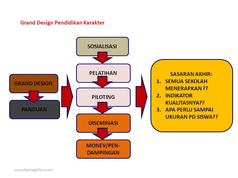 Grand Design Pendidikan Karakter