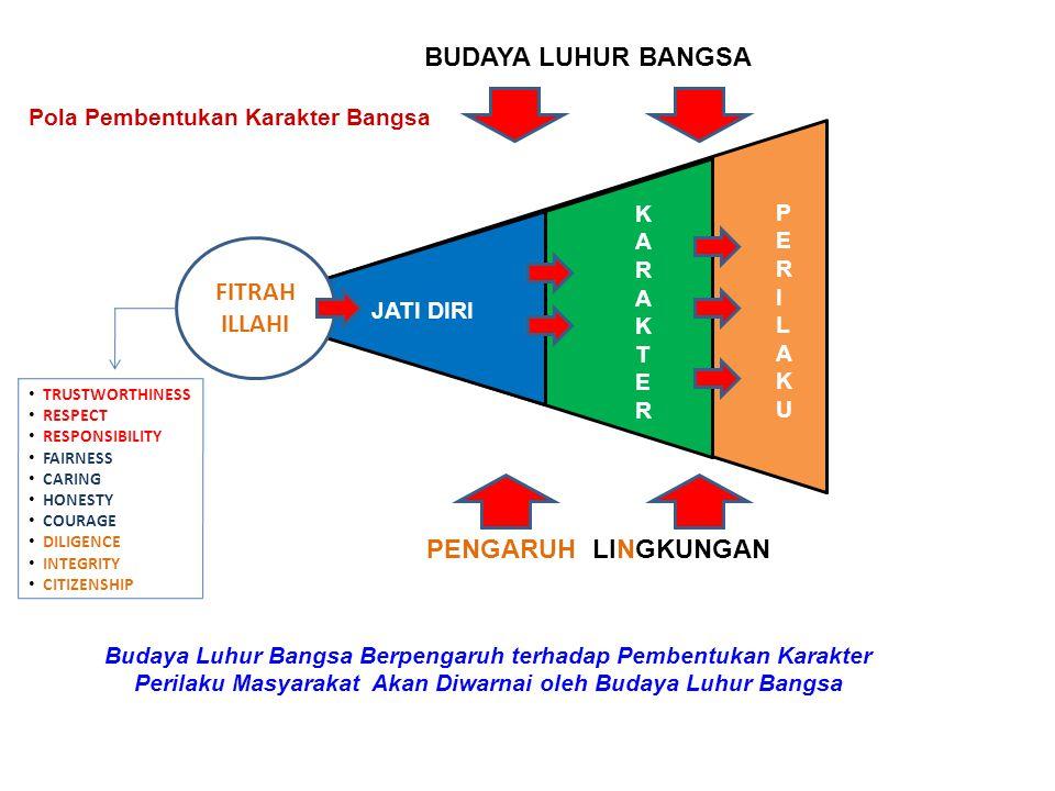 BUDAYA LUHUR BANGSA FITRAH ILLAHI PENGARUH LINGKUNGAN JATI DIRI