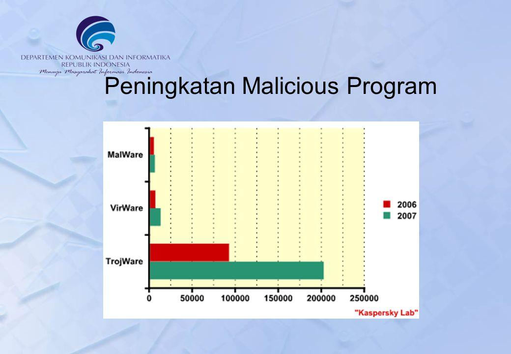 Peningkatan Malicious Program