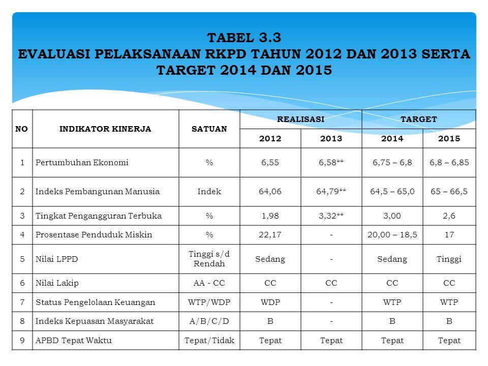 TABEL 3.3 EVALUASI PELAKSANAAN RKPD TAHUN 2012 DAN 2013 SERTA TARGET 2014 DAN 2015
