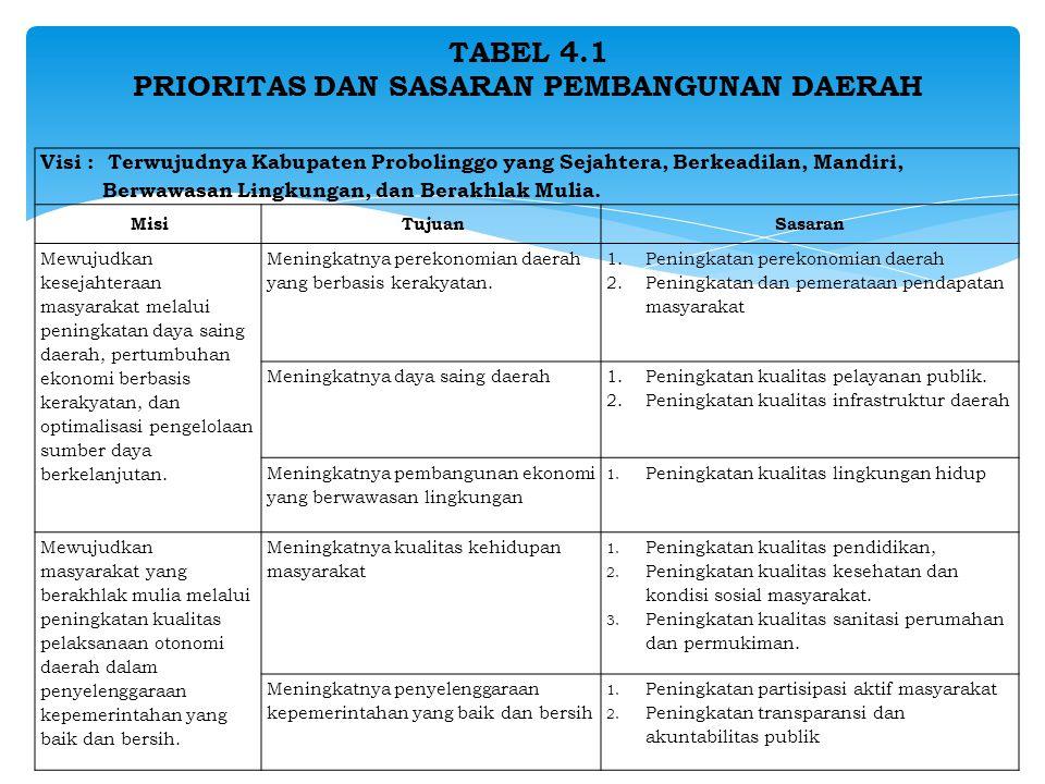 TABEL 4.1 PRIORITAS DAN SASARAN PEMBANGUNAN DAERAH
