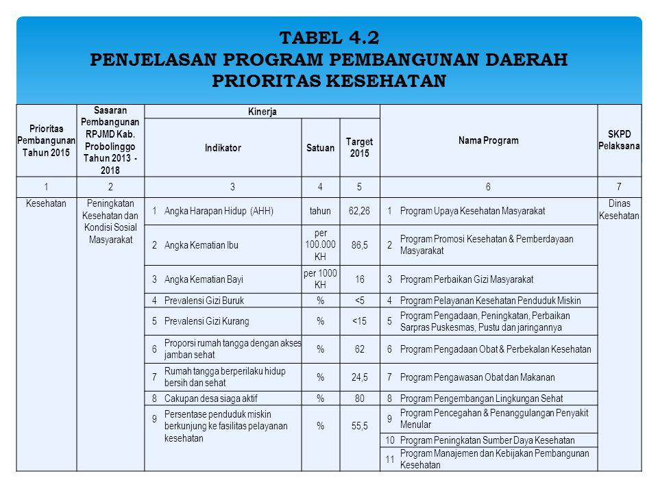 TABEL 4.2 PENJELASAN PROGRAM PEMBANGUNAN DAERAH PRIORITAS KESEHATAN