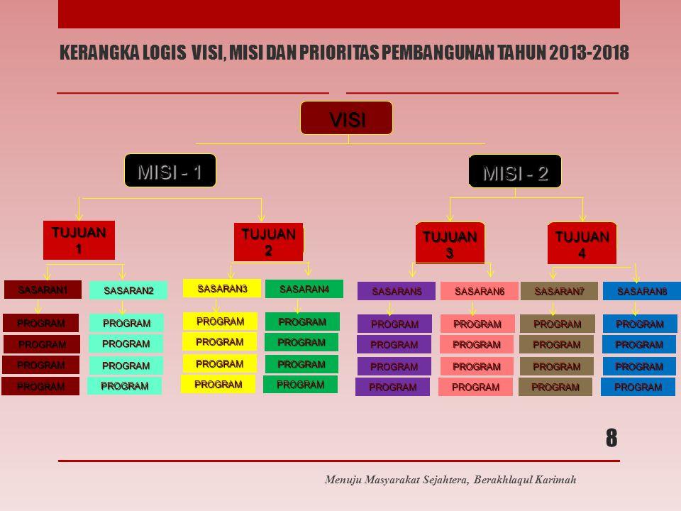 KERANGKA LOGIS VISI, MISI DAN PRIORITAS PEMBANGUNAN TAHUN 2013-2018