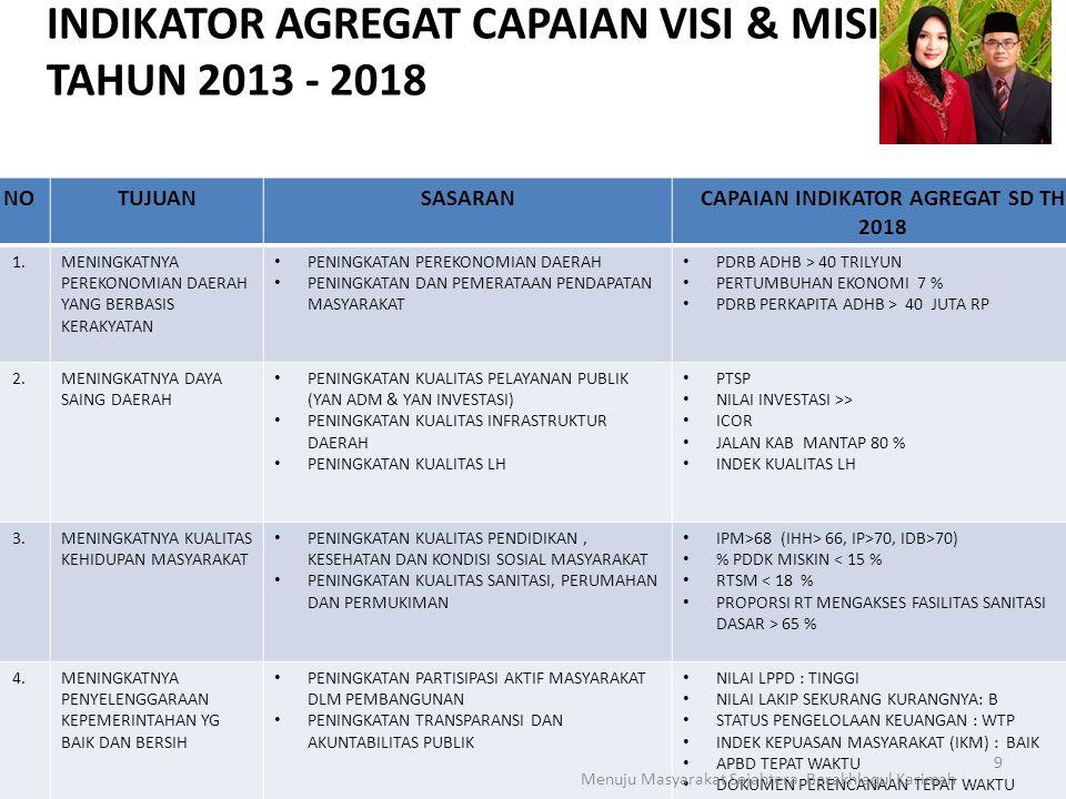 INDIKATOR AGREGAT CAPAIAN VISI & MISI TAHUN 2013 - 2018