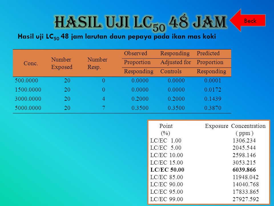 Hasil Uji LC50 48 Jam Beck. Hasil uji LC50 48 jam larutan daun pepaya pada ikan mas koki. Conc. Number.