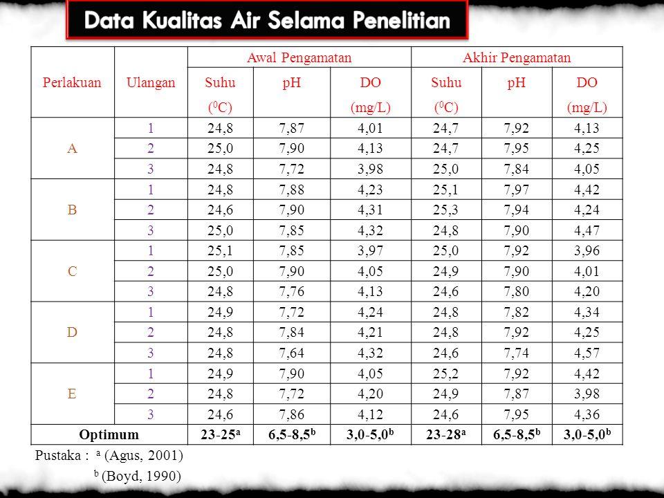 Data Kualitas Air Selama Penelitian