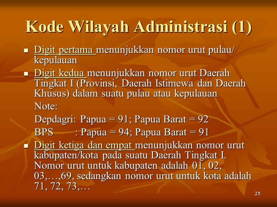 Kode Wilayah Administrasi (1)