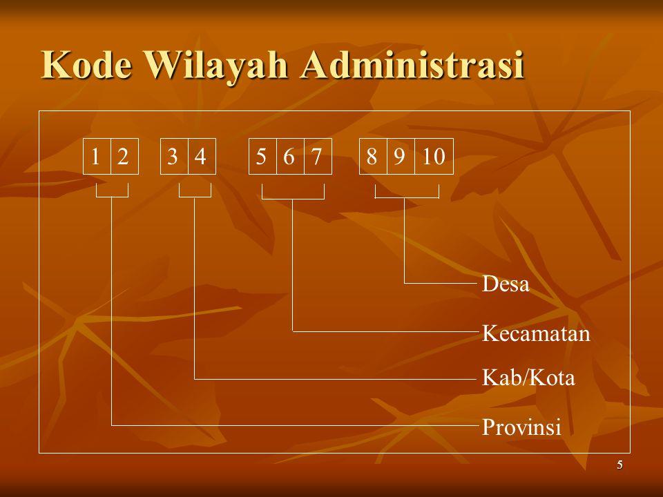 Kode Wilayah Administrasi