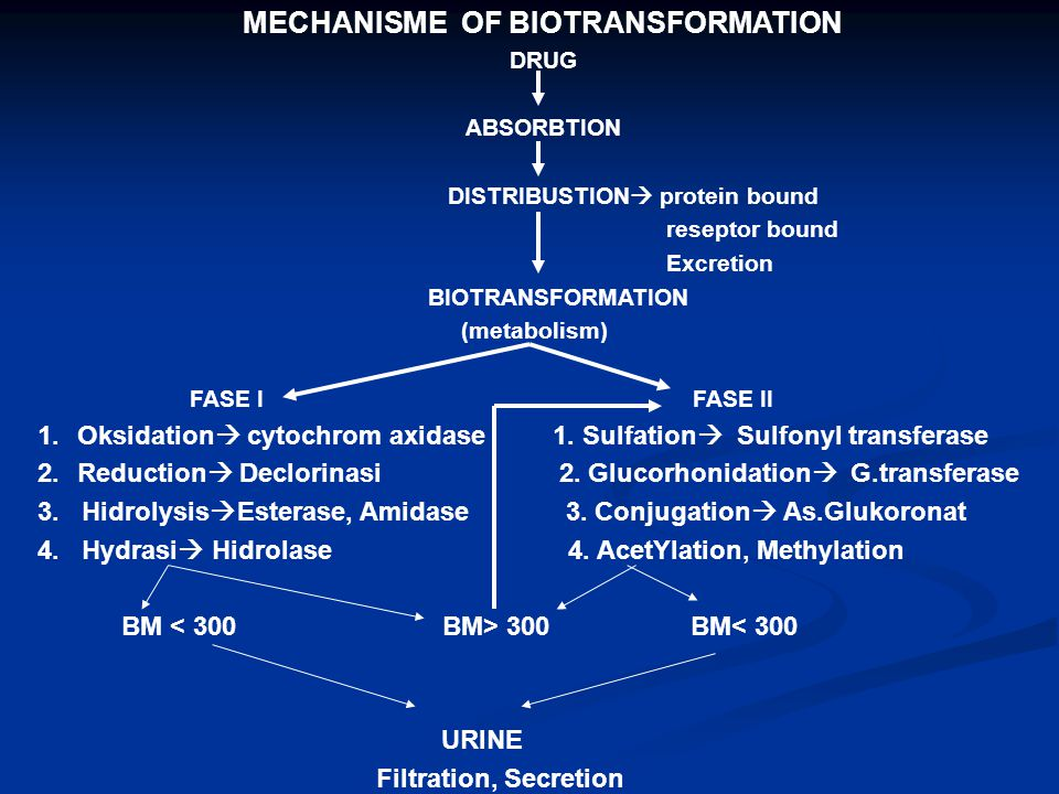 MECHANISME OF BIOTRANSFORMATION