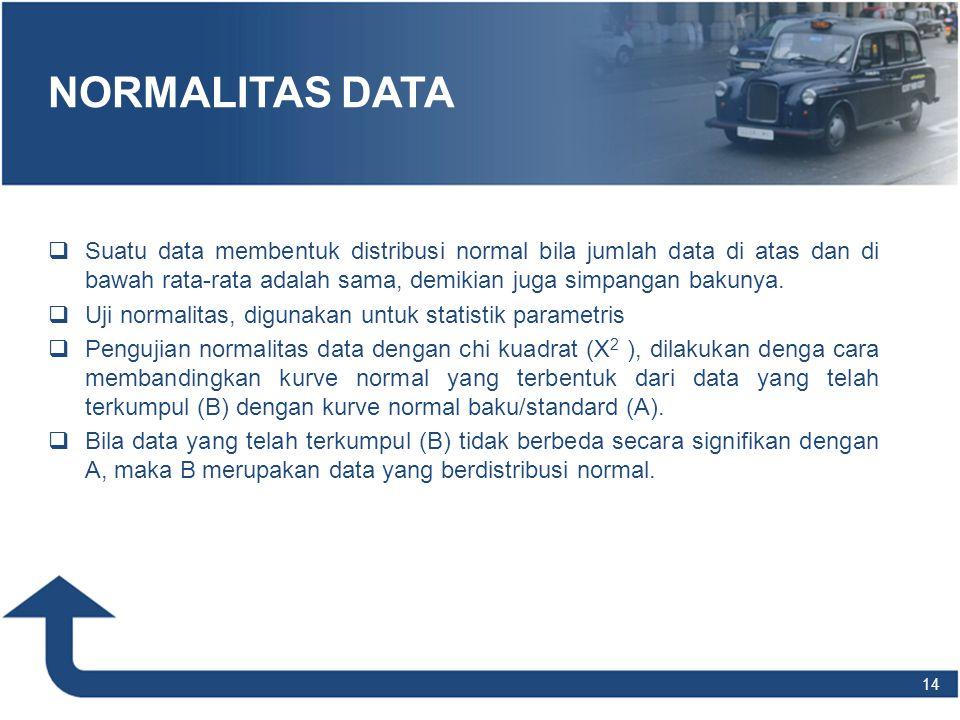 NORMALITAS DATA Suatu data membentuk distribusi normal bila jumlah data di atas dan di bawah rata-rata adalah sama, demikian juga simpangan bakunya.