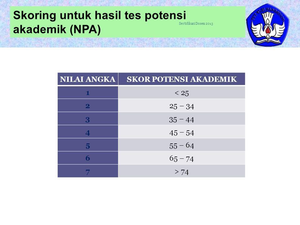 Skoring untuk hasil tes potensi akademik (NPA)