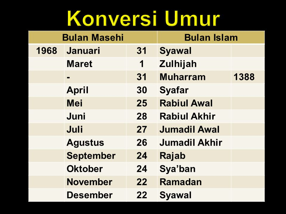 Konversi Umur Bulan Masehi Bulan Islam 1968 Januari 31 Syawal Maret 1