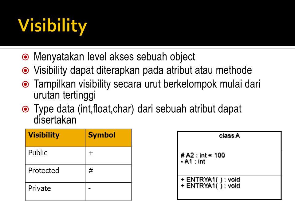 Visibility Menyatakan level akses sebuah object