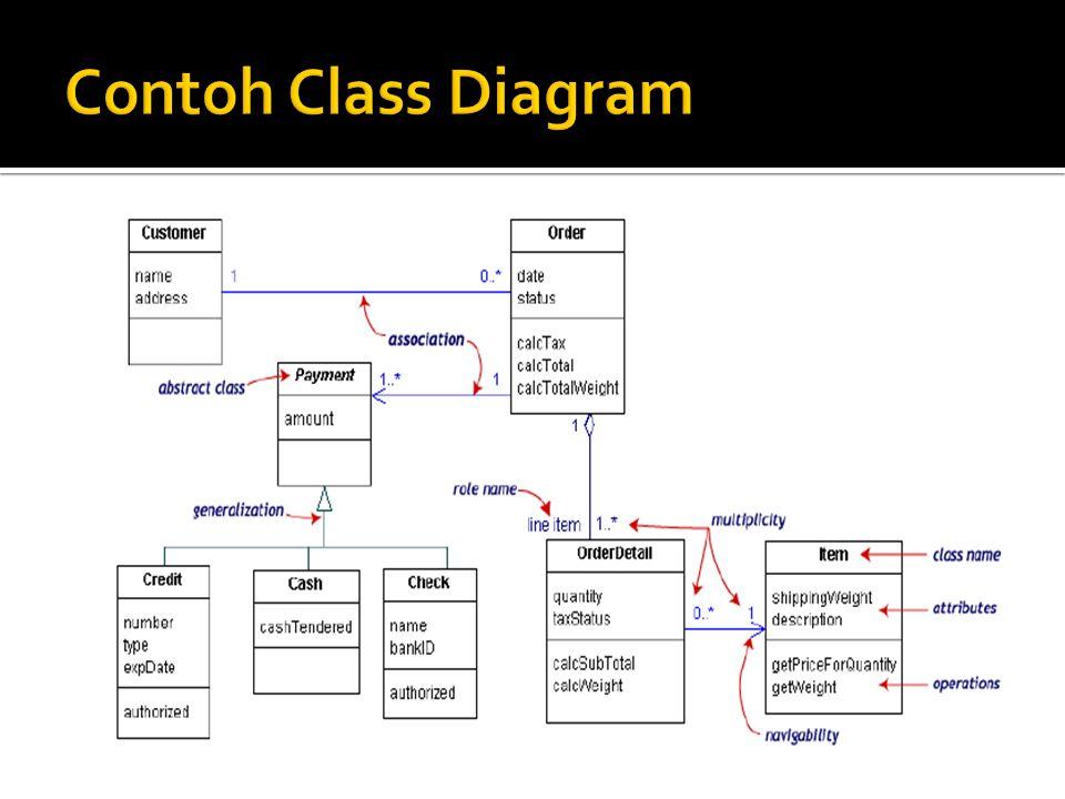 Contoh Class Diagram Contoh class diagram :