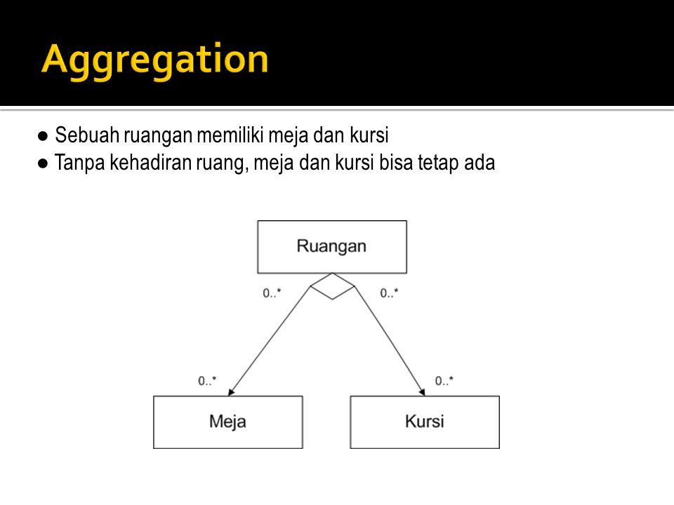 Aggregation ● Sebuah ruangan memiliki meja dan kursi