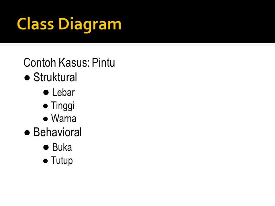 Class Diagram Contoh Kasus: Pintu ● Struktural ● Lebar ● Behavioral