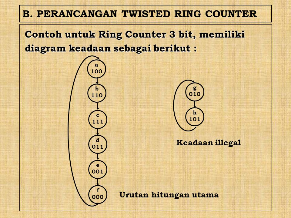 B. PERANCANGAN TWISTED RING COUNTER
