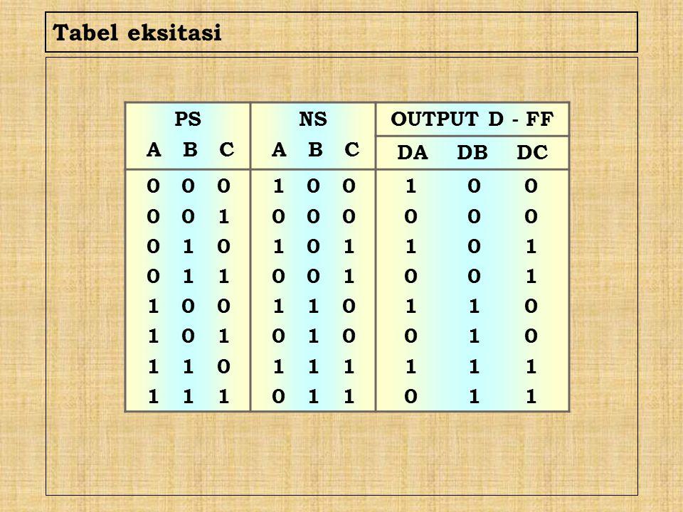 Tabel eksitasi PS A B C NS OUTPUT D - FF DA DB DC 0 0 0 0 0 1 0 1 0