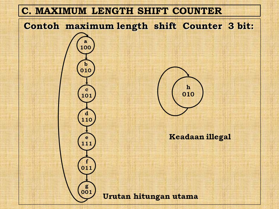 C. MAXIMUM LENGTH SHIFT COUNTER