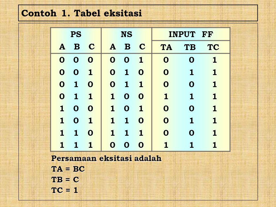 Contoh 1. Tabel eksitasi PS A B C NS INPUT FF TA TB TC 0 0 0 0 0 1