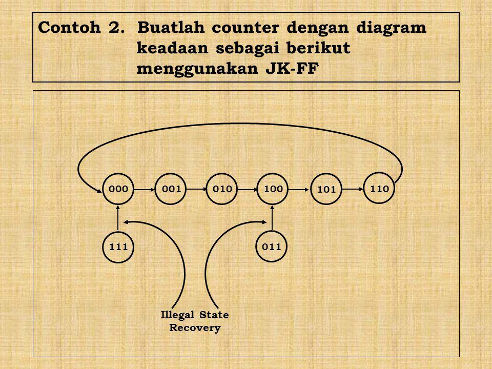 Contoh 2. Buatlah counter dengan diagram. keadaan sebagai berikut