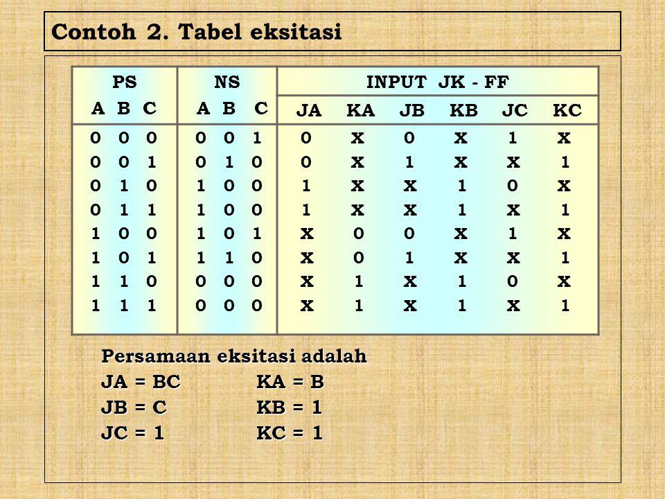 Contoh 2. Tabel eksitasi Persamaan eksitasi adalah JA = BC KA = B
