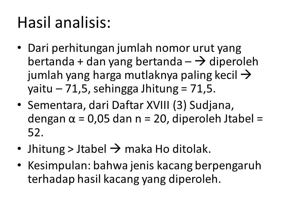 Hasil analisis: