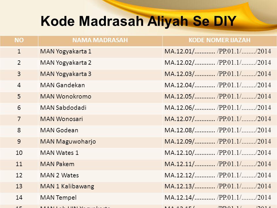 Kode Madrasah Aliyah Se DIY