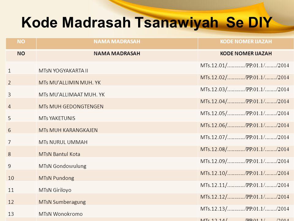 Kode Madrasah Tsanawiyah Se DIY