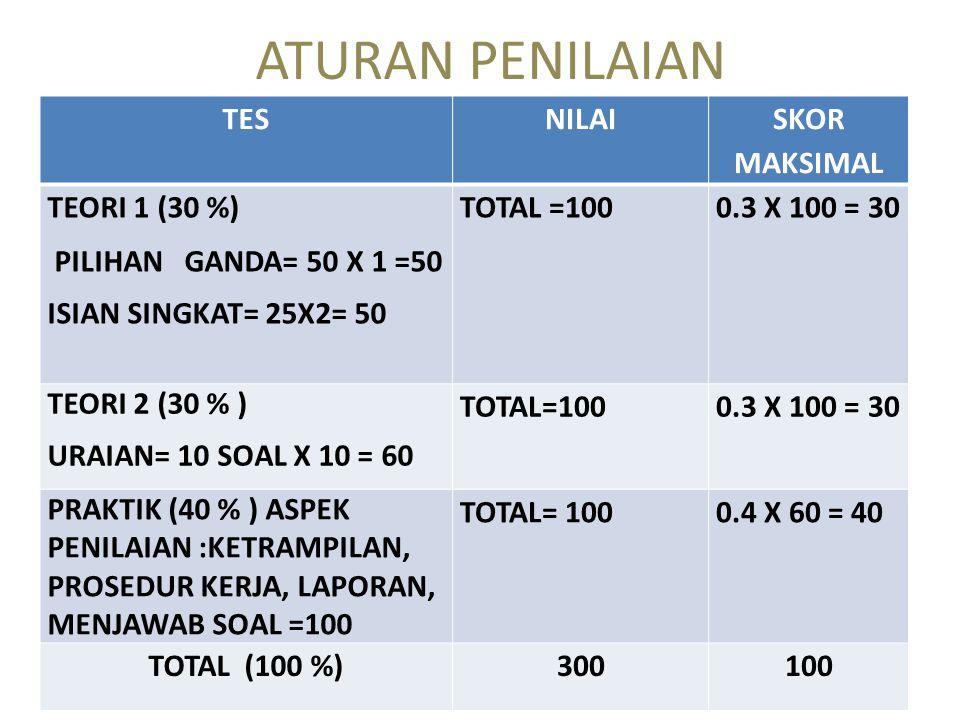 ATURAN PENILAIAN TES NILAI SKOR MAKSIMAL TEORI 1 (30 %)